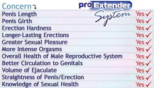proextender system benefits